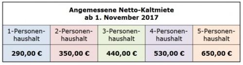 angemessene kosten der unterkunft tabelle