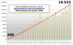 besucherzahlen-2008-2011
