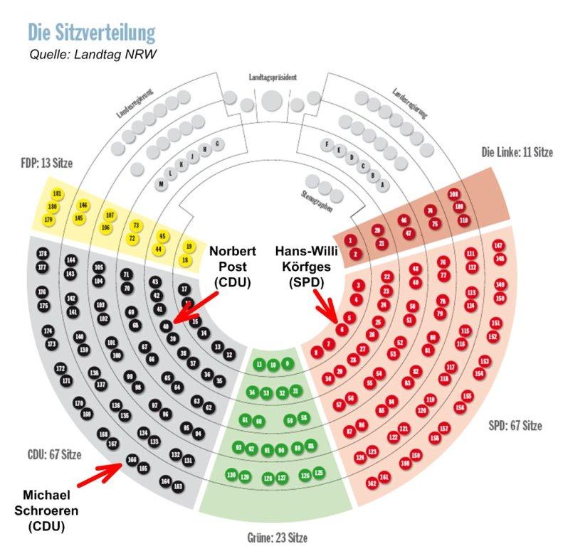 Nrw Sitzverteilung Im Landtag