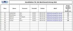 zentrum-liste-bv-sued